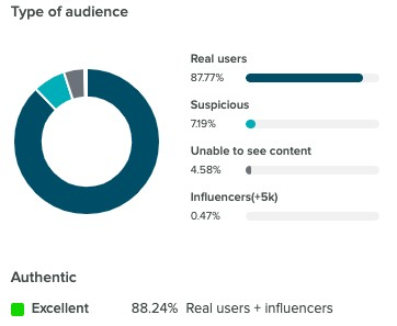 audience authenticity measure