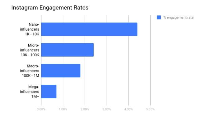 engagement rates nano influencers