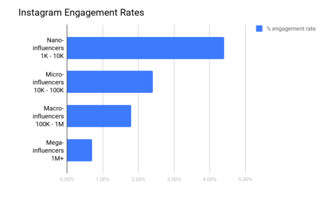 engagement rates nano influencers
