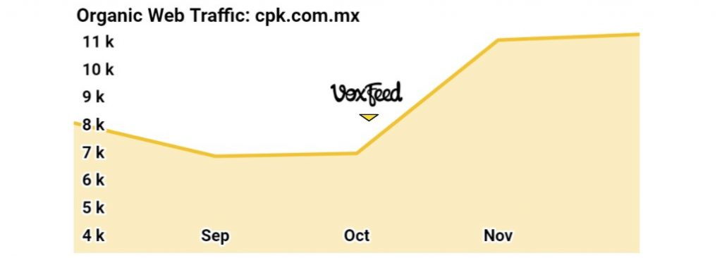 cpk success story web traffic