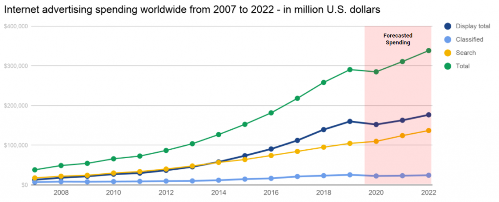 Internet advertising spending worldwide from 2007 to 2022, by format