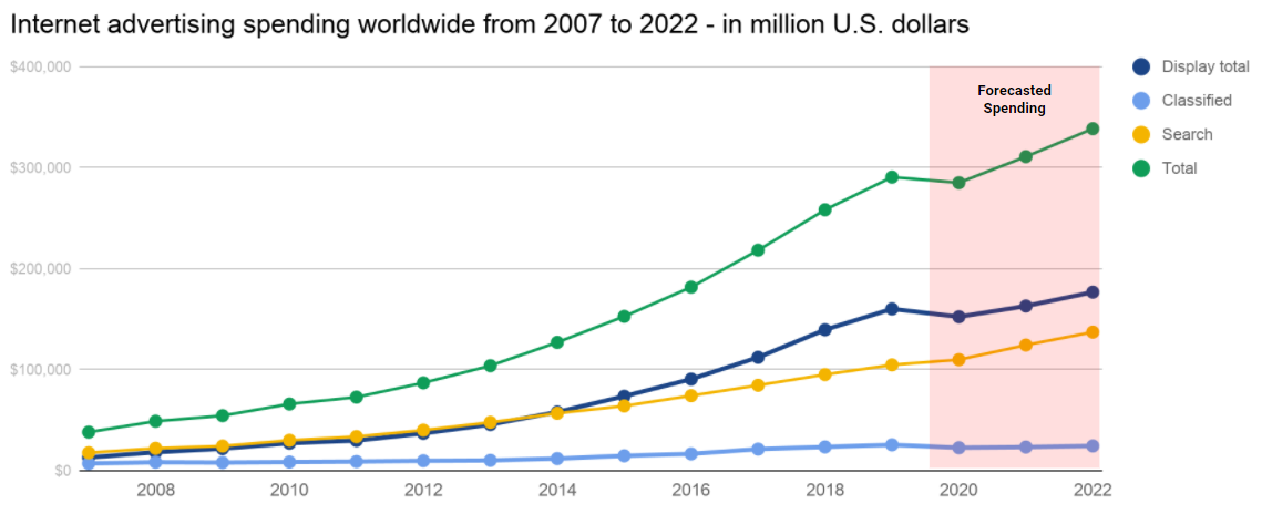 global digital advertising spending
