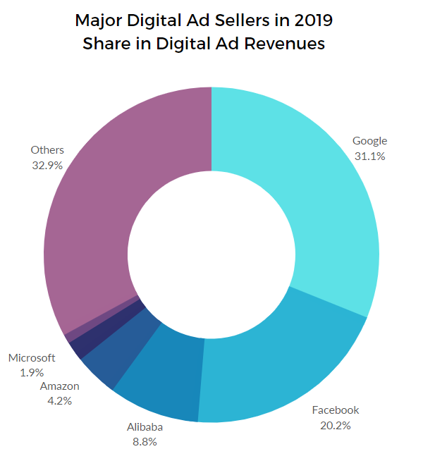 Ad Revenues Digital sellers 2019