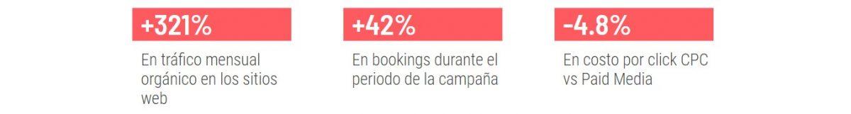 resultados airbnb trafico web