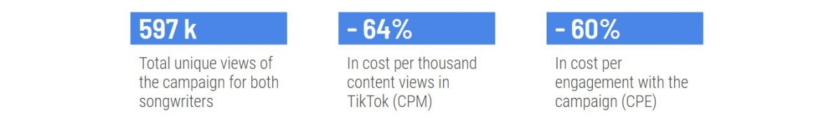 TikTok campaign results Arista