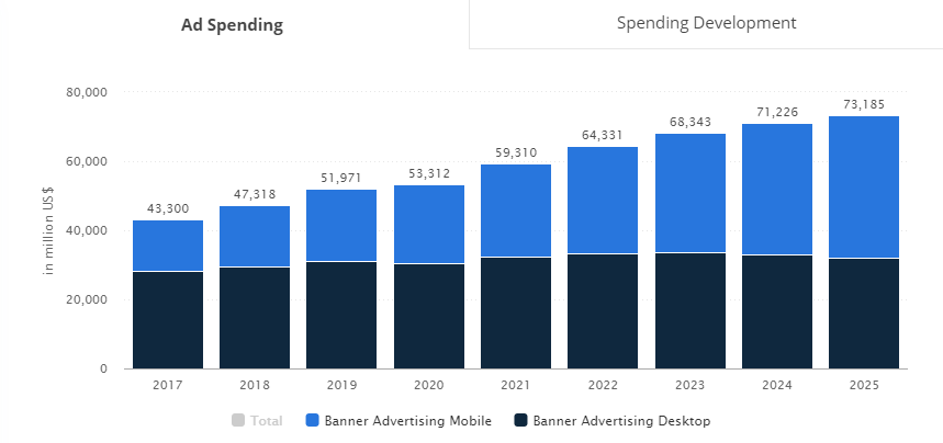 banner advertising spending worldwide