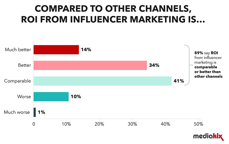 influencer marketing ROI - influencer marketing stats